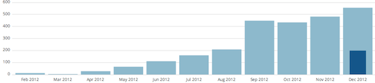 2012 Blog Growth