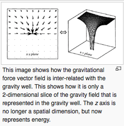 Gravity Well Vectors